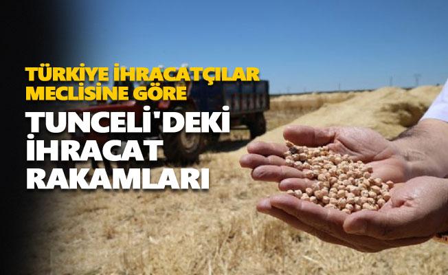 Türkiye İhracatçılar Meclisine göre Tunceli'deki ihracat rakamları