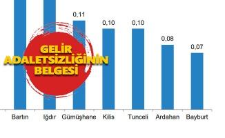 Tunceli'nin Gayrisafi Yurtiçi Hasıla değeri belli oldu